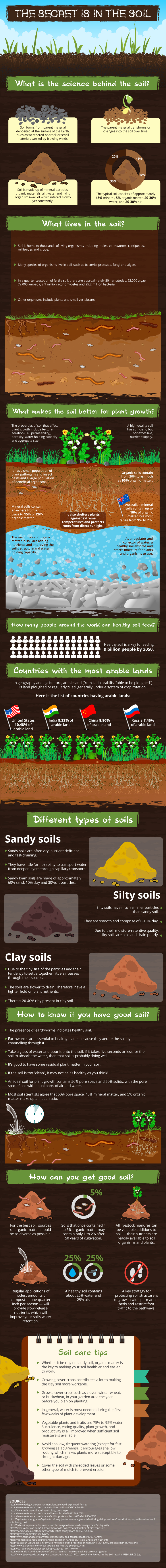 The Secret Is In The Soil (Infographic)